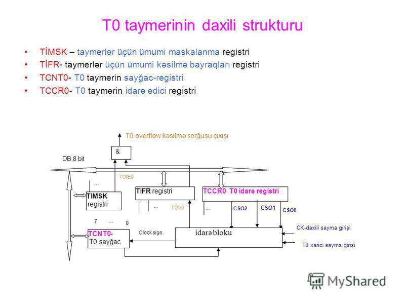 T0 taymerinin daxili strukturu TİMSK – taymerlər üçün ümumi maskalanma registri TİFR- taymerlər üçün ümumi kəsilmə bayraqları registri TCNT0- T0 taymerin sayğac-registri TCCR0- T0 taymerin idarə edici registri TCNT0- T0 sayğac TIMSK registri TOIE0...