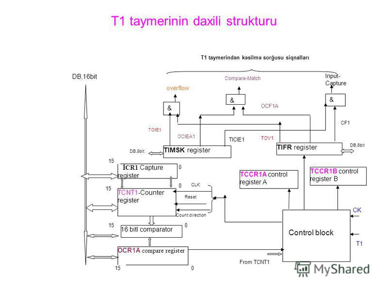 T1 taymerinin daxili strukturu TIMSK register TIFR register TCCR1A control register A TCCR1B control register B İCR1 Capture register OCR1A compare register 16 bitl comparator & Count direction T1 taymerindən kəsilmə sorğusu siqnalları & overflow & C