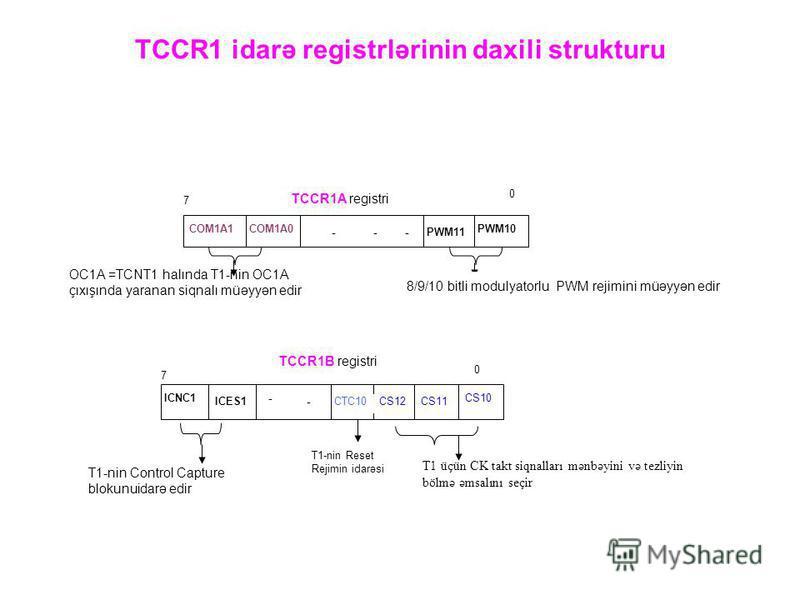 TCCR1 idarə registrlərinin daxili strukturu CS10 CS11CS12 CTC10 ICNC1 ICES1 - - 0 7 TCCR1B registri T1 üçün CK takt siqnalları mənbəyini və tezliyin bölmə əmsalını seçir T1-nin Reset Rejimin idarəsi T1-nin Control Capture blokunuidarə edir COM1A1COM1