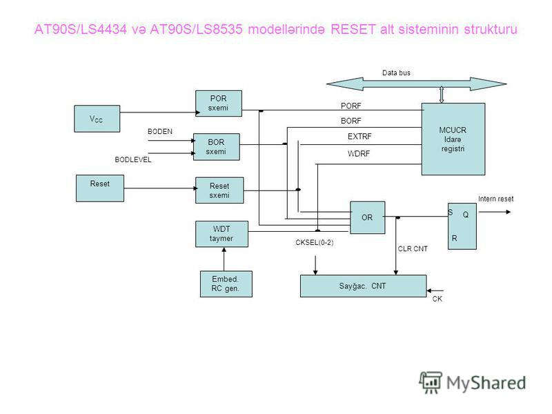 AT90S/LS4434 və AT90S/LS8535 modellərində RESET alt sisteminin strukturu MCUCR Idarə registri PORF BORF EXTRF POR sxemi BOR sxemi Reset sxemi WDRF WDT taymer Embed. RC gen. Sayğac. CNT V CC Reset BODLEVEL BODEN OR CLR CNT S R Q Intern reset Data bus