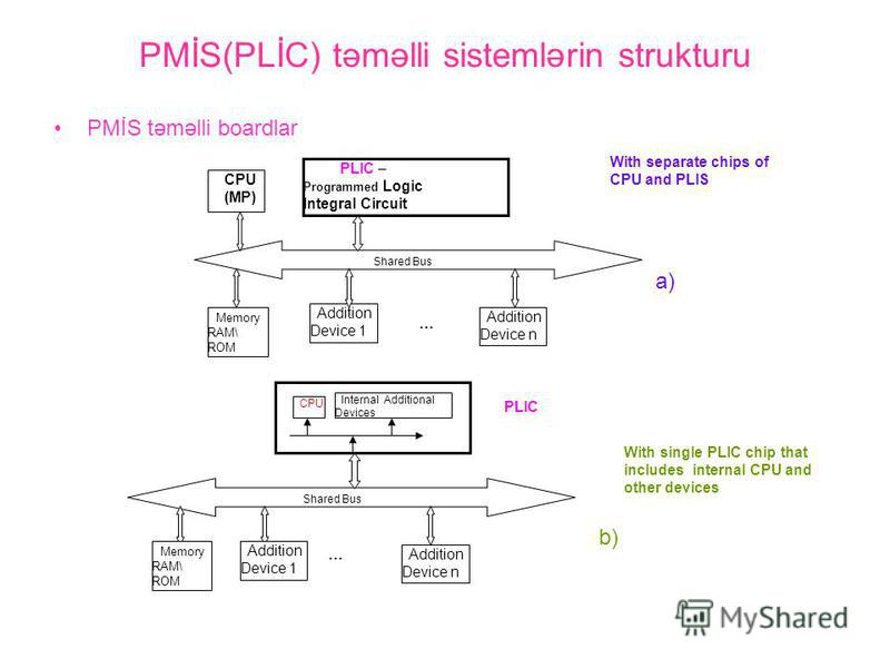 PMİS(PLİC) təməlli sistemlərin strukturu PMİS təməlli boardlar CPU (MP) PLIC – Programmed Logic Integral Circuit Shared Bus Memory RAM\ ROM Addition Device 1 Addition Device n … With separate chips of CPU and PLIS Shared Bus Memory RAM\ ROM Addition