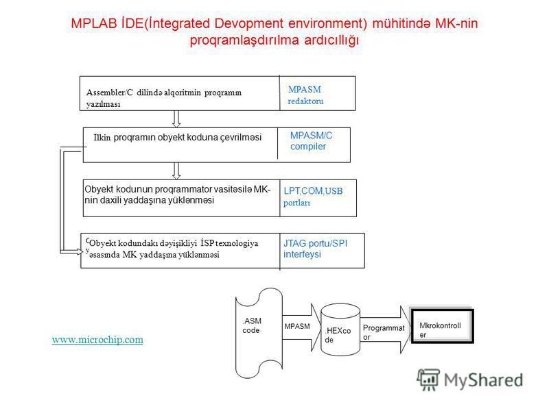 MPLAB İDE(İntegrated Devopment environment) mühitində MK-nin proqramlaşdırılma ardıcıllığı Assembler/C dilində alqoritmin proqramın yazılması MPASM redaktoru MPASM/C compiler Ilkin proqramın obyekt koduna çevrilməsi Obyekt kodunun proqrammator vasitə