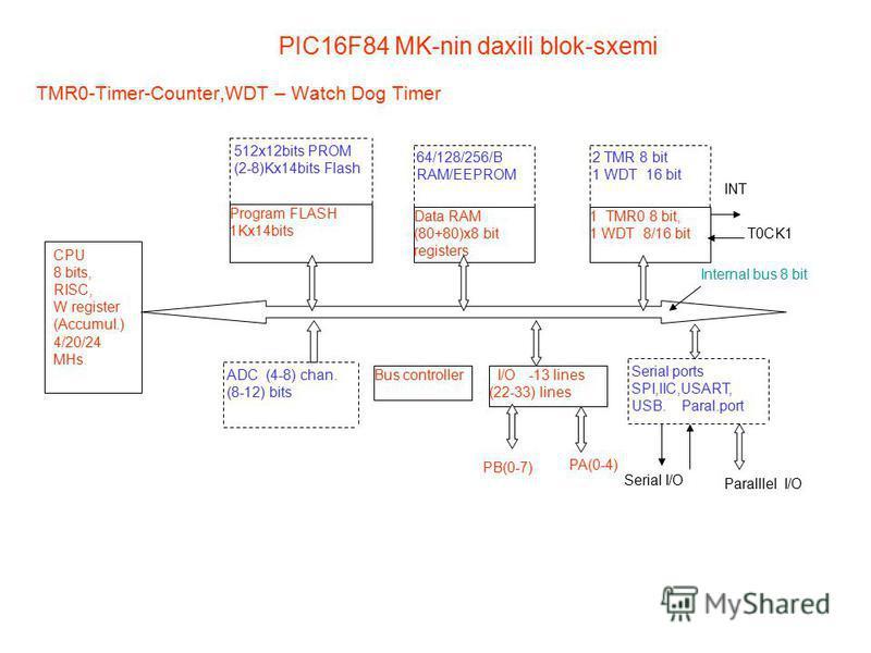 PIC16F84 MK-nin daxili blok-sxemi TMR0-Timer-Counter,WDT – Watch Dog Timer CPU 8 bits, RISC, W register (Accumul.) 4/20/24 MHs Program FLASH 1Kx14bits 512x12bits PROM (2-8)Kx14bits Flash Data RAM (80+80)x8 bit registers 64/128/256/B RAM/EEPROM 1 TMR0