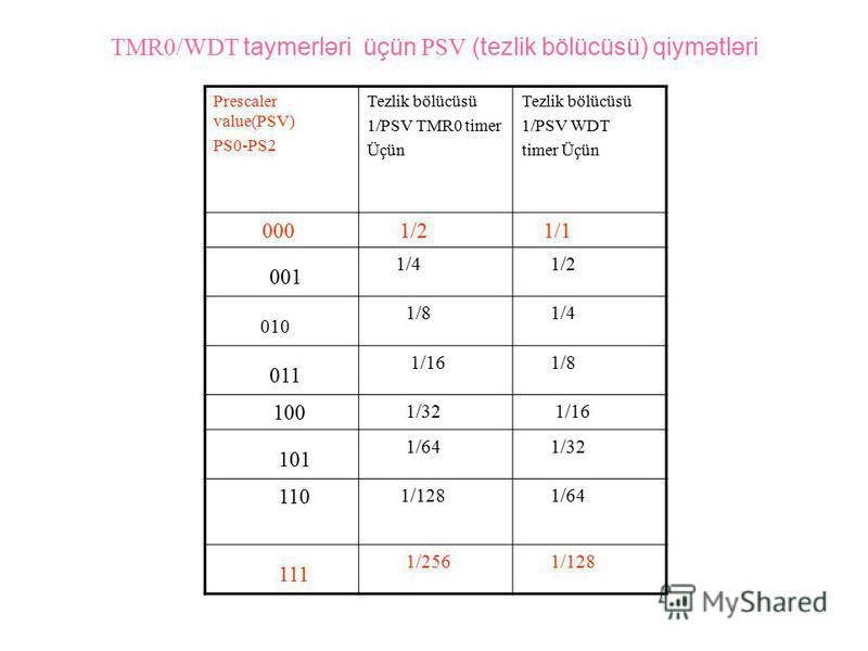 TMR0/WDT taymerləri üçün PSV (tezlik bölücüsü) qiymətləri Prescaler value(PSV) PS0-PS2 Tezlik bölücüsü 1/PSV TMR0 timer Üçün Tezlik bölücüsü 1/PSV WDT timer Üçün 000 1/2 1/1 001 1/4 1/2 010 1/8 1/4 011 1/16 1/8 100 1/32 1/16 101 1/64 1/32 110 1/128 1