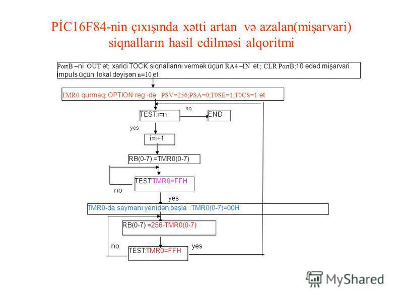 PİC16F84-nin çıxışında xətti artan və azalan(mişarvari) siqnalların hasil edilməsi alqoritmi PortB –ni OUT et ; xarici TOCK siqnallarını vermək üçün RA4 –IN et ; CLR PortB; 10 ədəd mişarvari impuls üçün lokal dəyişən n=10 et TMR0 qurmaq ; OPTION reg.