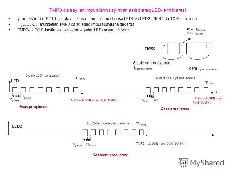 TMR0-da sayılan impulsların sayından asılı olaraq LED-lərin idarəsi yanma/sönmə LED1 1-ic dəfə əsas proqramda,sonradan isə LED1 və LED2 –TMR0-da TOİF qalxanda T yanma/sönmə müddətləri TMR0-da 16 ədəd impuls sayılana qədərdit TMR0-da TOİF kəsilməsi ba