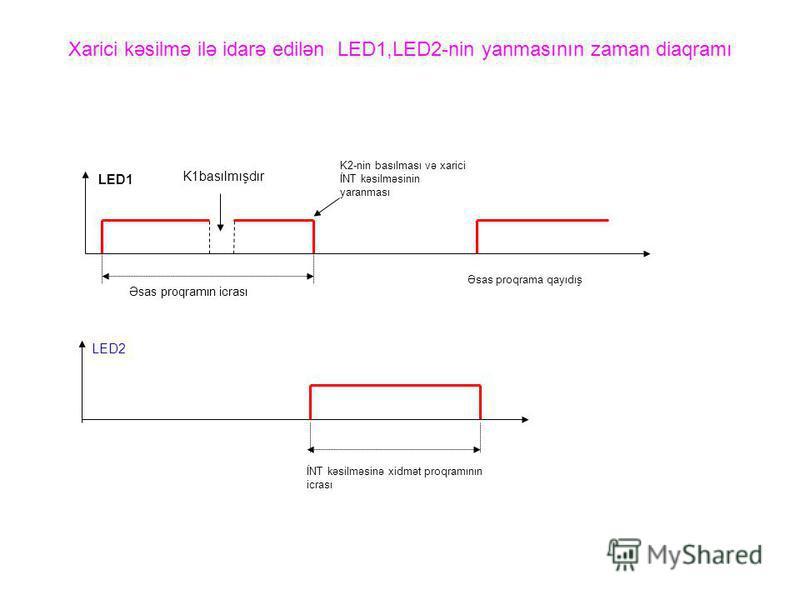 Xarici kəsilmə ilə idarə edilən LED1,LED2-nin yanmasının zaman diaqramı K1basılmışdır K2-nin basılması və xarici İNT kəsilməsinin yaranması LED1 Əsas proqramın icrası Əsas proqrama qayıdış İNT kəsilməsinə xidmət proqramının icrası LED2