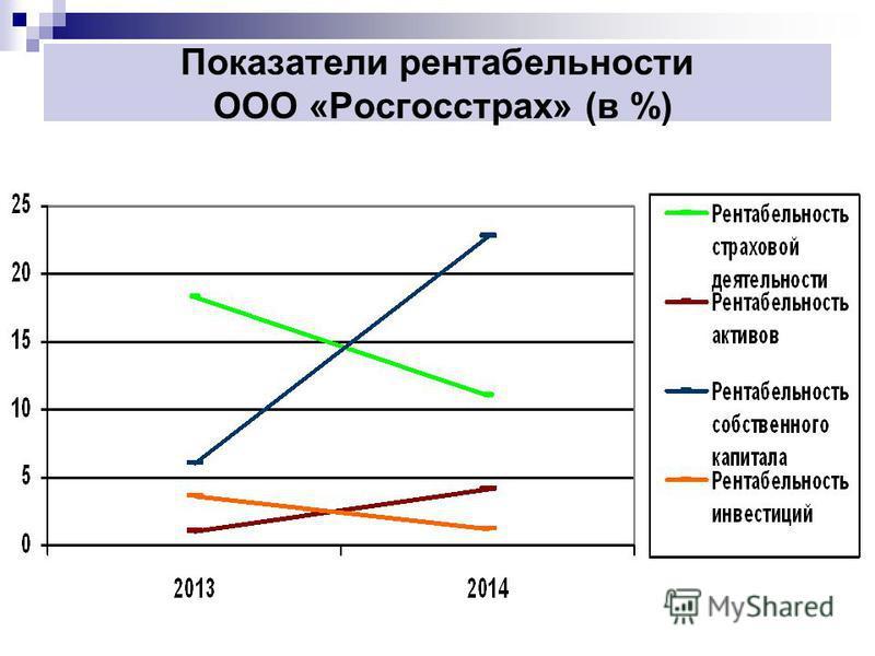Показатели рентабельности ООО «Росгосстрах» (в %)
