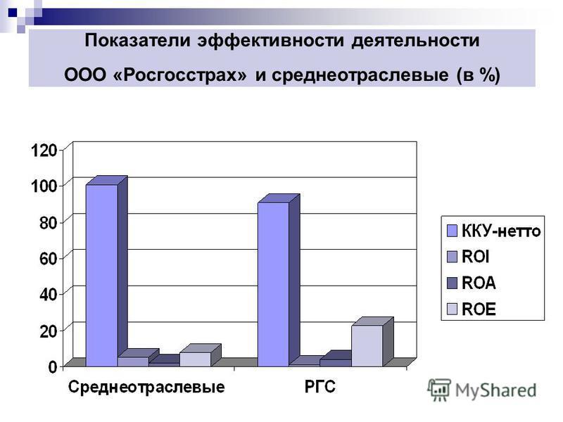 Показатели эффективности деятельности ООО «Росгосстрах» и среднеотраслевые (в %)