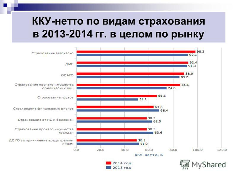 ККУ-нетто по видам страхования в 2013-2014 гг. в целом по рынку