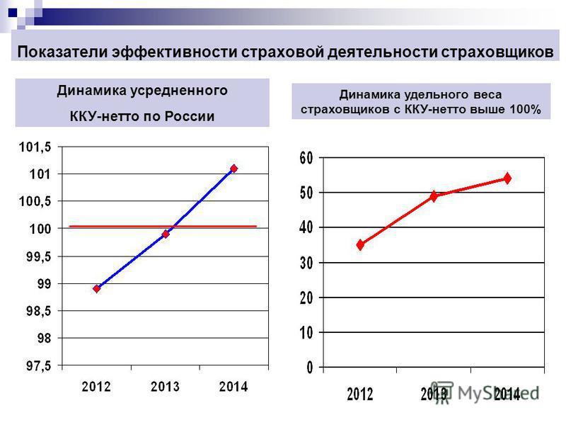 Показатели эффективности страховой деятельности страховщиков Динамика усредненного ККУ-нетто по России Динамика удельного веса страховщиков с ККУ-нетто выше 100%