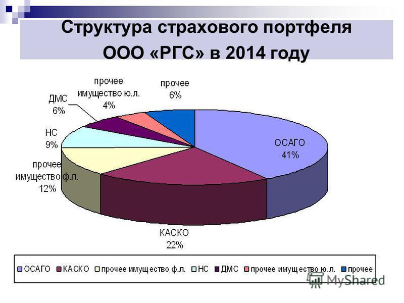 Структура страхового портфеля ООО «РГС» в 2014 году