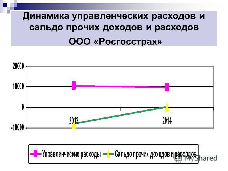 Динамика управленческих расходов и сальдо прочих доходов и расходов ООО «Росгосстрах»