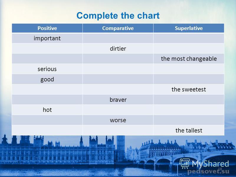 Fill the chart right 1. Определить тип прилагательного a.«короткое» (1 слог/ 2 слога на –y, -er, -ow) b.«длинное» (3 и более слогов) c.исключение (good, bad) 2. Вспомнить образование a.«короткое» (-er, the -est) b.«длинное» (more, the most ) c.исключ