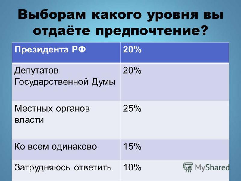 Выборам какого уровня вы отдаёте предпочтение? Президента РФ20% Депутатов Государственной Думы 20% Местных органов власти 25% Ко всем одинаково 15% Затрудняюсь ответить 10%