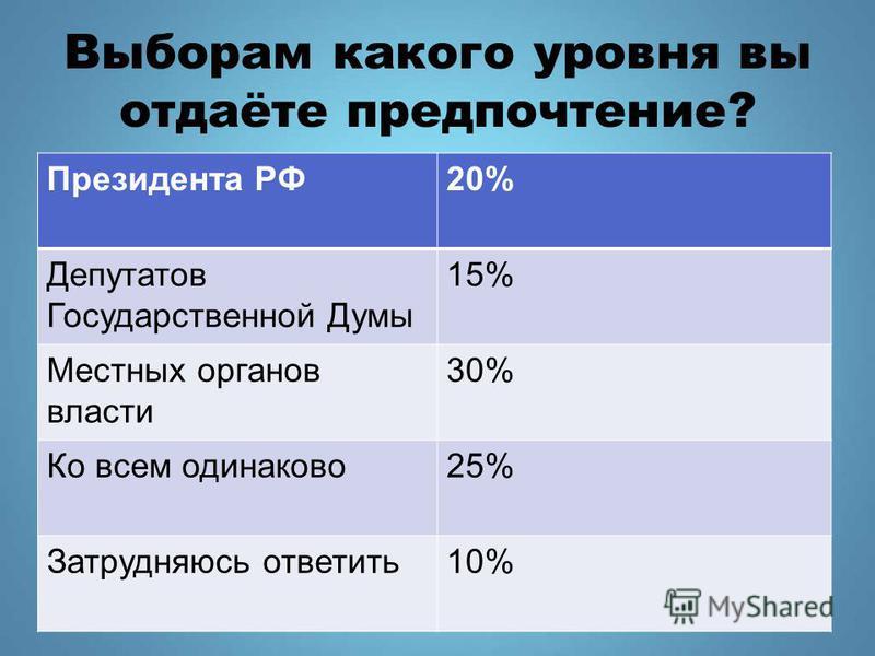 Выборам какого уровня вы отдаёте предпочтение? Президента РФ20% Депутатов Государственной Думы 15% Местных органов власти 30% Ко всем одинаково 25% Затрудняюсь ответить 10%
