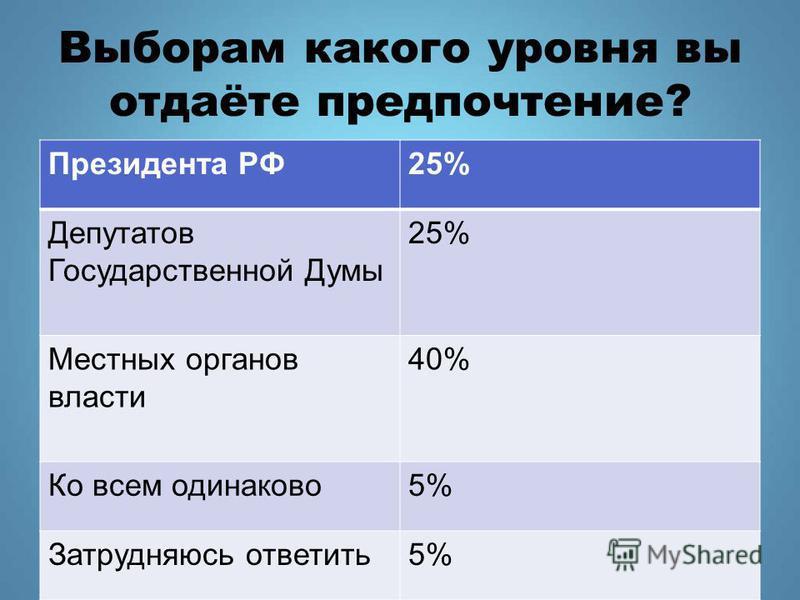 Выборам какого уровня вы отдаёте предпочтение? Президента РФ25% Депутатов Государственной Думы 25% Местных органов власти 40% Ко всем одинаково 5% Затрудняюсь ответить 5%