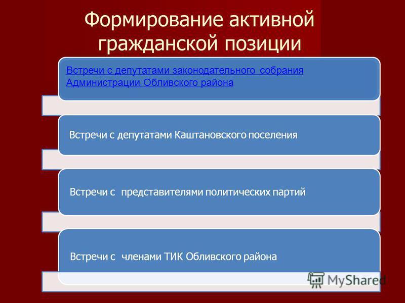 Формирование активной гражданской позиции Встречи с депутатами законодательного собрания Администрации Обливского района