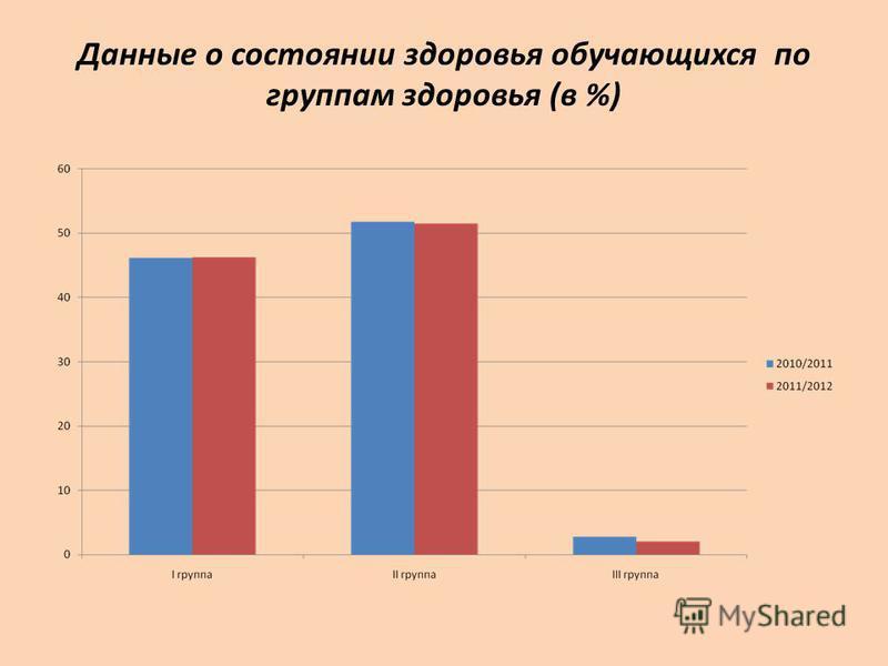 Данные о состоянии здоровья обучающихся по группам здоровья (в %)