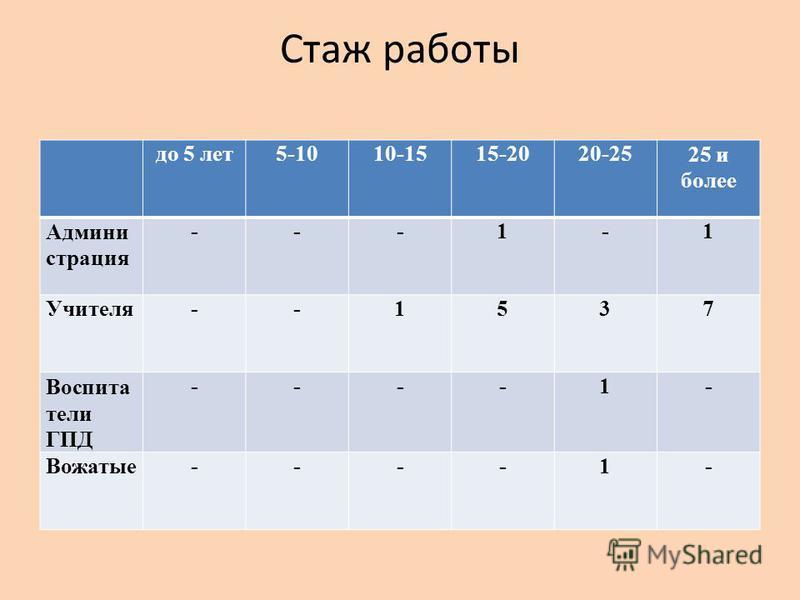 Стаж работы до 5 лет 5-1010-1515-2020-2525 и более Админи страция ---1-1 Учителя--1537 Воспита тели ГПД ----1- Вожатые----1-