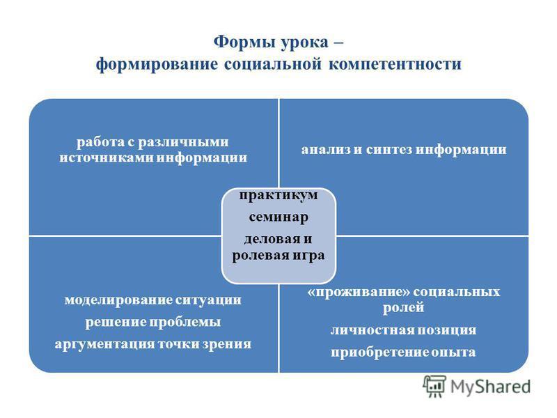 Формы урока – формирование социальной компетентности работа с различными источниками информации анализ и синтез информации моделирование ситуации решение проблемы аргументация точки зрения «проживание» социальных ролей личностная позиция приобретение