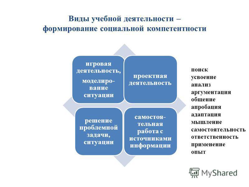 Виды учебной деятельности – формирование социальной компетентности игровая деятельность, моделирование ситуации проектная деятельность решение проблемной задачи, ситуации самостоятельная работа с источниками информации поиск усвоение анализ аргумента