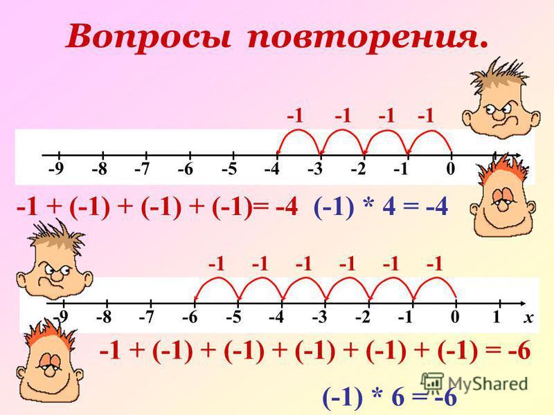 Вопросы повторения. -9 -8 -7 -6 -5 -4 -3 -2 -1 0 1 х -1 + (-1) + (-1) + (-1)= -4(-1) * 4 = -4 -9 -8 -7 -6 -5 -4 -3 -2 -1 0 1 х -1 + (-1) + (-1) + (-1) + (-1) + (-1) = -6 (-1) * 6 = -6