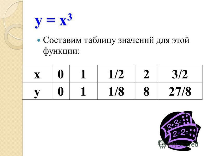у = х 3 у = х 3 Составим таблицу значений для этой функции: х 011/223/2 у 011/8827/8
