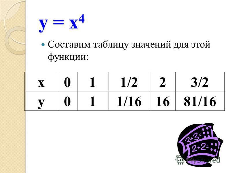 у = х 4 Составим таблицу значений для этой функции: х 011/223/2 у 011/161681/16