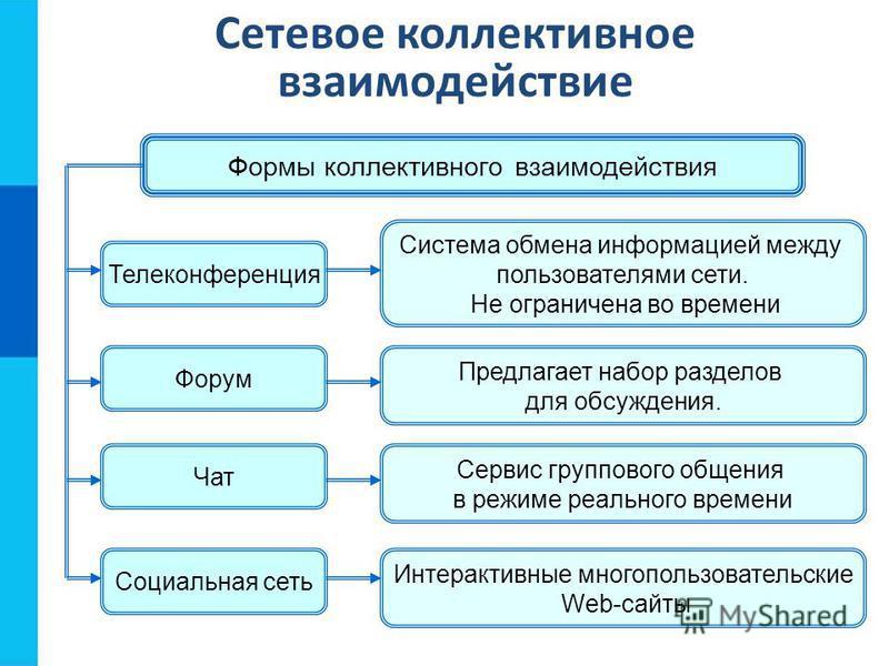 Сетевое коллективное взаимодействие Формы коллективного взаимодействия Телеконференция Форум Чат Социальная сеть Система обмена информацией между пользователями сети. Не ограничена во времени Предлагает набор разделов для обсуждения. Сервис групповог