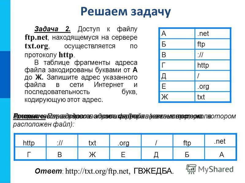 А.net Бftp В:// Гhttp Д/ Е.org Жtxt Решение. Первая часть адреса файла - название протокола: http:// ГВ txt.org ЖЕ /ftp ДБ.net А Вторая часть адреса - имя сервера (компьютер, на котором расположен файл): Третья часть адреса - полное имя файла на комп