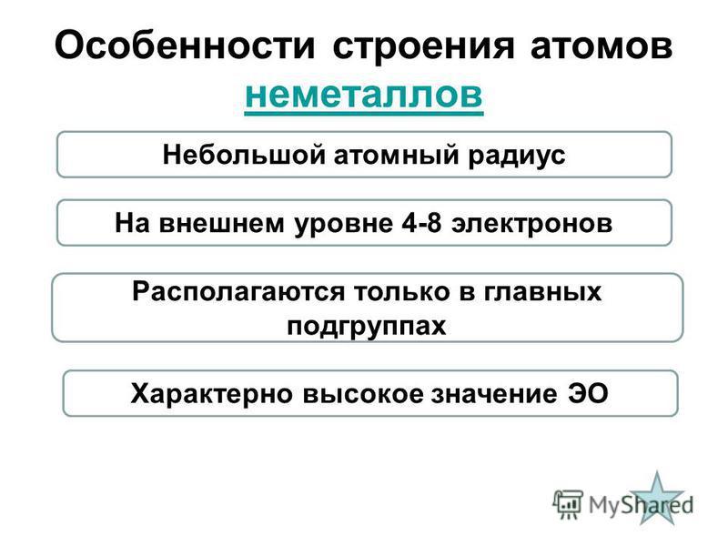 Особенности строения атомов неметаллов неметаллов Небольшой атомный радиус На внешнем уровне 4-8 электронов Располагаются только в главных подгруппах Характерно высокое значение ЭО