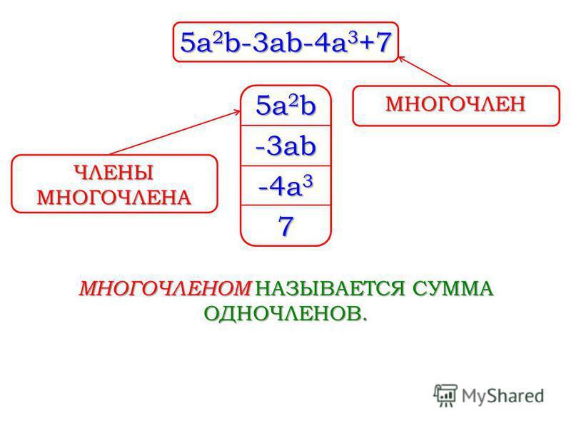 5a 2 b-3ab-4a 3 +7 5a2b5a2b5a2b5a2b -3ab -4a 3 7 МНОГОЧЛЕНОМ НАЗЫВАЕТСЯ СУММА ОДНОЧЛЕНОВ. МНОГОЧЛЕН ЧЛЕНЫ МНОГОЧЛЕНА