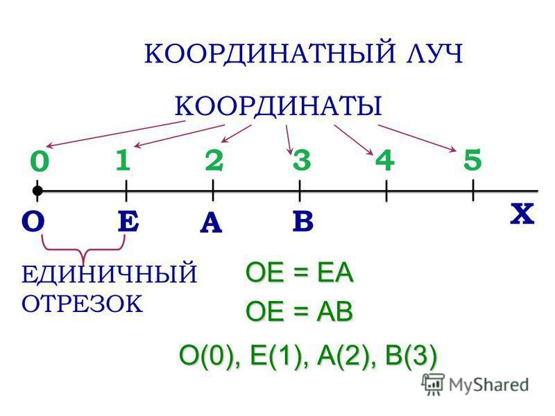 ОЕ А В 0 321 4 5 Х ЕДИНИЧНЫЙ ОТРЕЗОК КООРДИНАТНЫЙ ЛУЧ ОЕ = ЕА ОЕ = АВ КООРДИНАТЫ О(0), Е(1), А(2), В(3)
