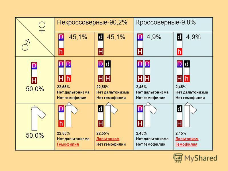 Некроссоверные-90,2%Кроссоверные-9,8% 45,1% 4,9% 50,0% 22,55% Нет дальтонизма Нет гемофилии 22,55% Нет дальтонизма Нет гемофилии 2,45% Нет дальтонизма Нет гемофилии 2,45% Нет дальтонизма Нет гемофилии 50,0% 22,55% Нет дальтонизма Гемофилия 22,55% Дал