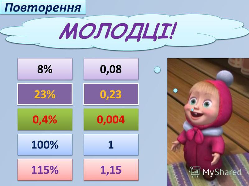 Повторення Подайте відсотки у вигляді десяткових дробів Подайте відсотки у вигляді десяткових дробів 8% 0,08 23% 0,23 0,4% 0,004 1 1 100% 115% 1,15 МОЛОДЦІ!
