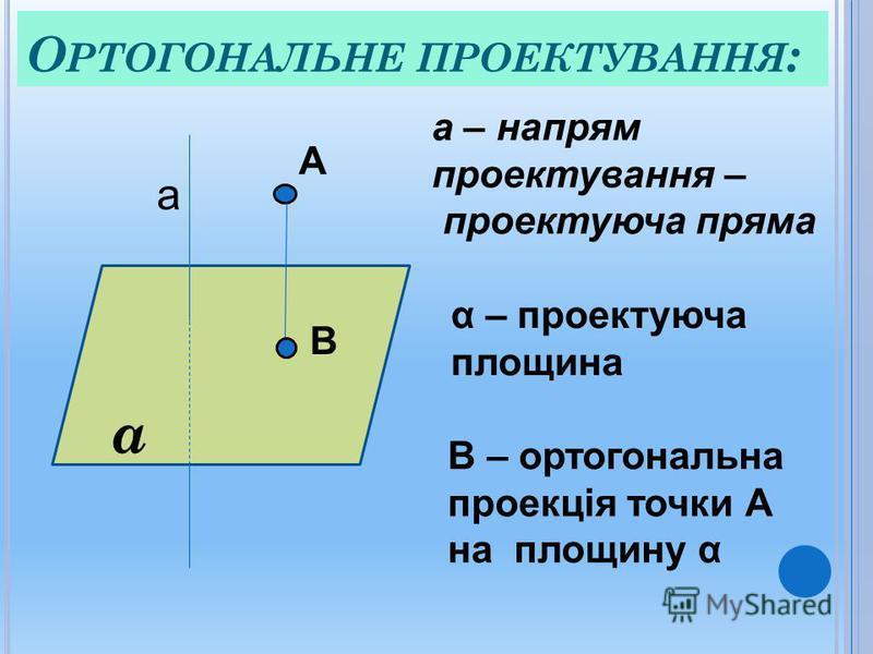 О РТОГОНАЛЬНЕ ПРОЕКТУВАННЯ : α а А В а – напрям проектування – проектуюча пряма α – проектуюча площина В – ортогональна проекція точки А на площину α
