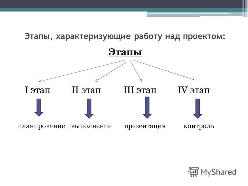 Этапы, характеризующие работу над проектом: Этапы I этап II этап III этап IV этап планирование выполнение презентация контроль