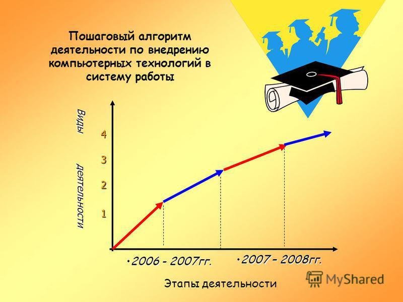 Пошаговый алгоритм деятельности по внедрению компьютерных технологий в систему работы Виды деятельности Виды деятельности 1 Этапы деятельности 3 4 2 2006 - 2007 гг.2006 - 2007 гг. 2007 – 2008 гг.2007 – 2008 гг.