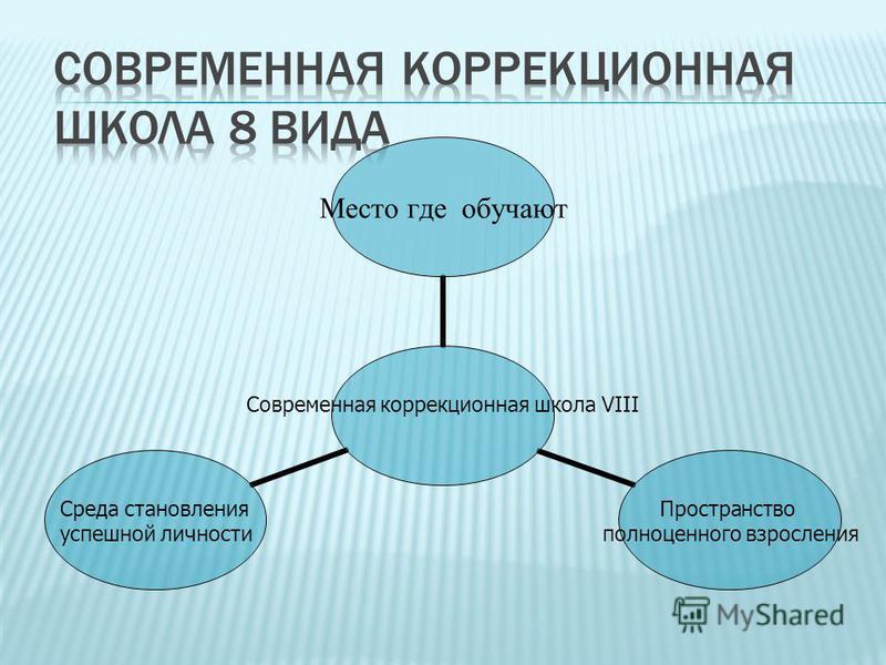 Современная коррекционная школа VIII Место где обучают Пространство полноценного взросления Среда становления успешной личности
