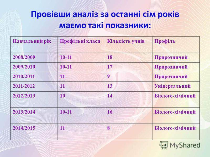 Провівши аналіз за останні сім років маємо такі показники: Навчальний рікПрофільні класиКількість учнівПрофіль 2008/200910-1118Природничий 2009/201010-1117Природничий 2010/2011119Природничий 2011/20121113Універсальний 2012/20131014Біолого-хімічний 20