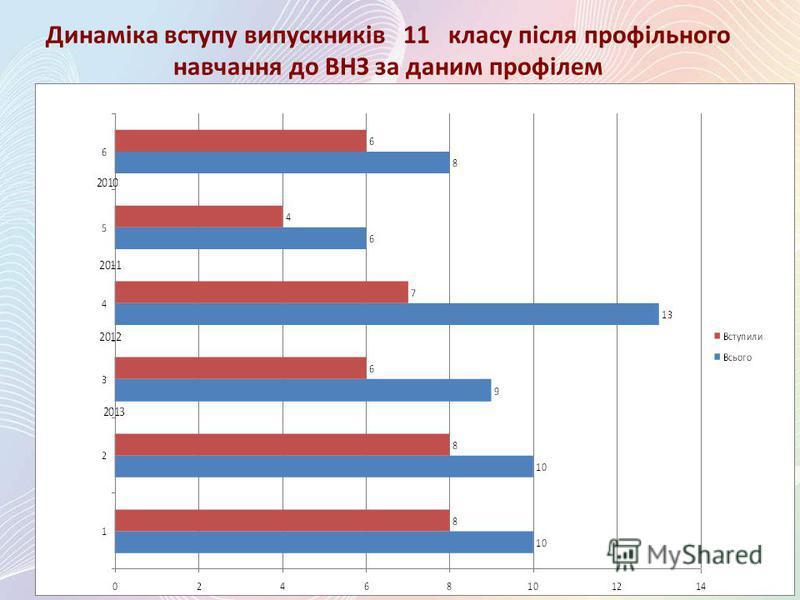 Динаміка вступу випускників 11 класу після профільного навчання до ВНЗ за даним профілем