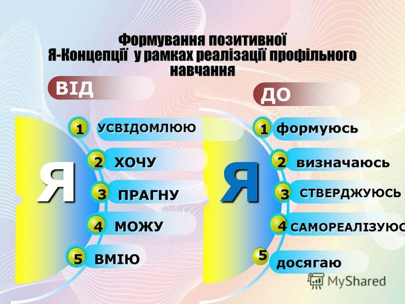 Я 1 формуюсь 2 визначаюсь 3 СТВЕРДЖУЮСЬ 4 САМОРЕАЛІЗУЮСЬ 5 ВІД ДО Я 1 УСВІДОМЛЮЮ 2 ХОЧУ 3 ПРАГНУ 4 МОЖУ 5 ВМІЮ досягаю