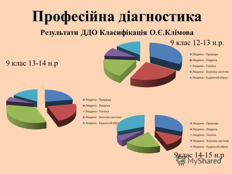 Професійна діагностика Результати ДДО Класифікація О.Є.Клімова 9 клас 12-13 н.р. 9 клас 13-14 н.р 9клас 14-15 н.р