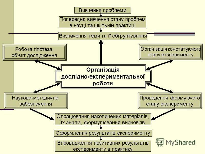 Організація дослідно-експериментальної роботи Вивчення проблеми Попереднє вивчення стану проблем в науці та шкільній практиці Визначення теми та її обгрунтування Робоча гіпотеза, обєкт дослідження Організація констатуючого етапу експерименту Науково-