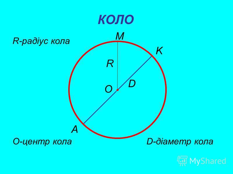 Тема. Коло, круг. Задачі на побудову. Мета: формувати наочне уявлення про коло, круг та навики їх побудови, розвивати вміння користуватися креслярськими приладами, виховувати естетичні смаки.