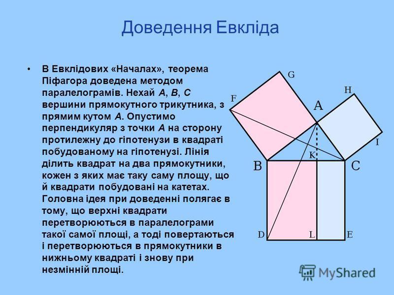 Доведення Евкліда В Евклідових «Началах», теорема Піфагора доведена методом паралелограмів. Нехай A, B, C вершини прямокутного трикутника, з прямим кутом A. Опустимо перпендикуляр з точки A на сторону протилежну до гіпотенузи в квадраті побудованому