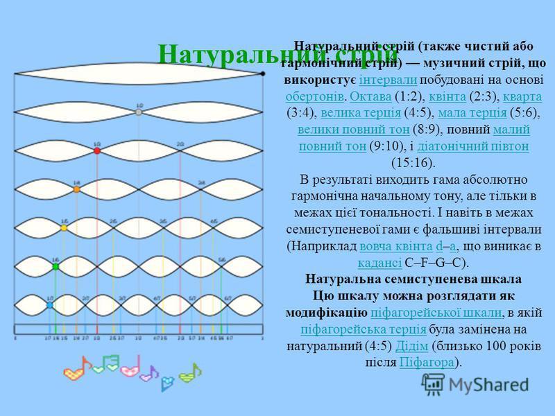Натуральний стрій Натуральний стрій (также чистий або гармонічний стрій) музичний стрій, що використує інтервали побудовані на основі обертонів. Октава (1:2), квінта (2:3), кварта (3:4), велика терція (4:5), мала терція (5:6), велики повний тон (8:9)