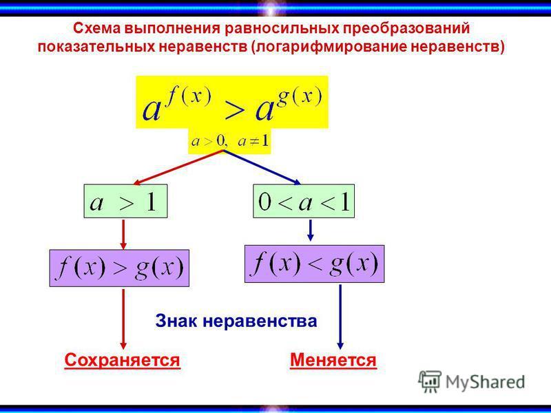 Схема выполнения равносильных преобразований показательных неравенств (логарифмирование неравенств) Знак неравенства Сохраняется Меняется
