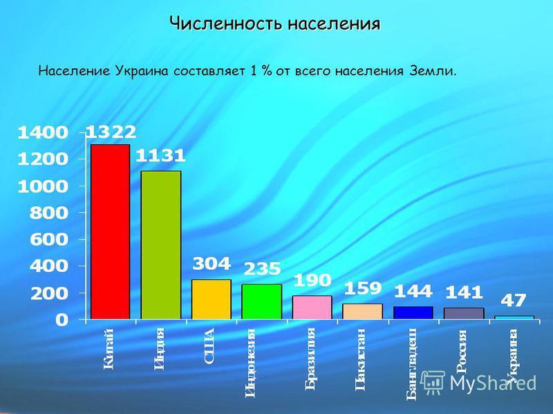 Численность населения Население Украина составляет 1 % от всего населения Земли.